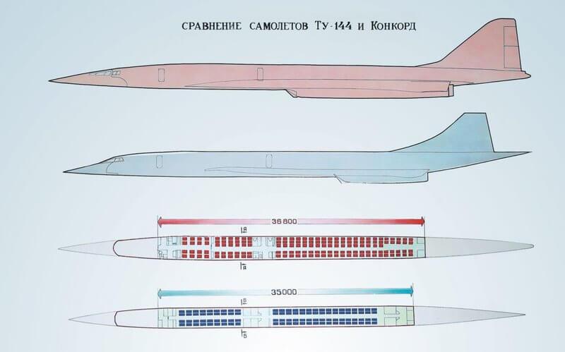 Первые сверхзвуковые лайнеры