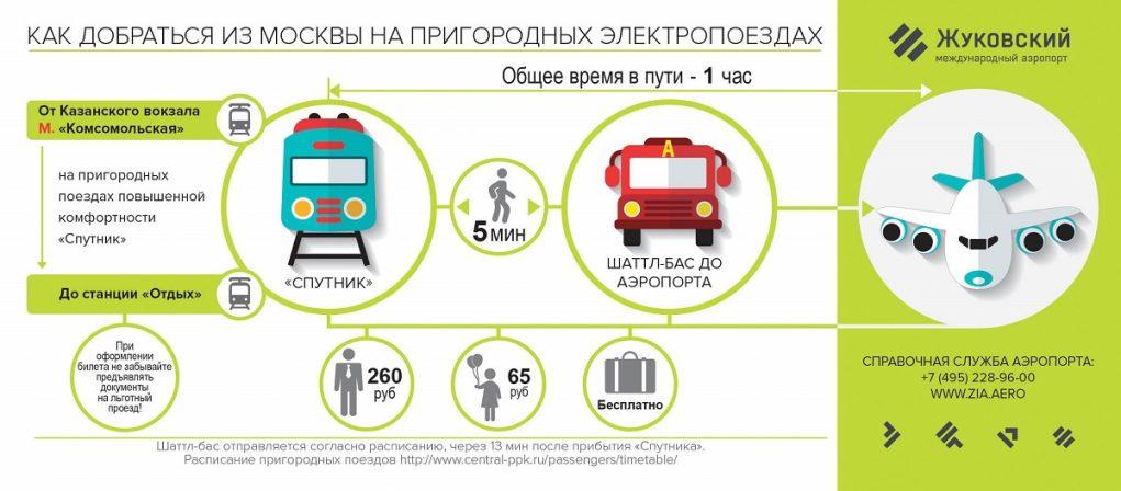 Жуковский аэропрт: как добраться из Москвы