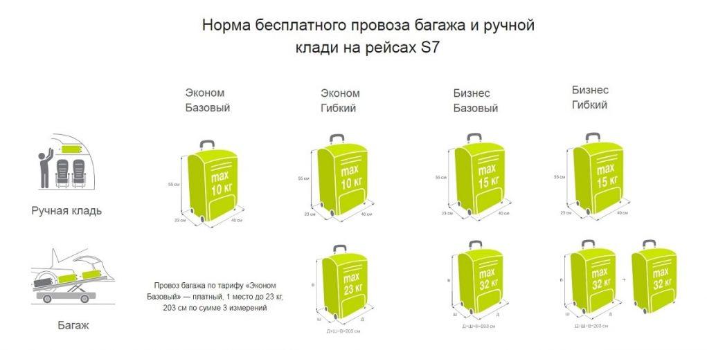 Норма провоза регистрируемого багажа на борту «Сибирь S7»