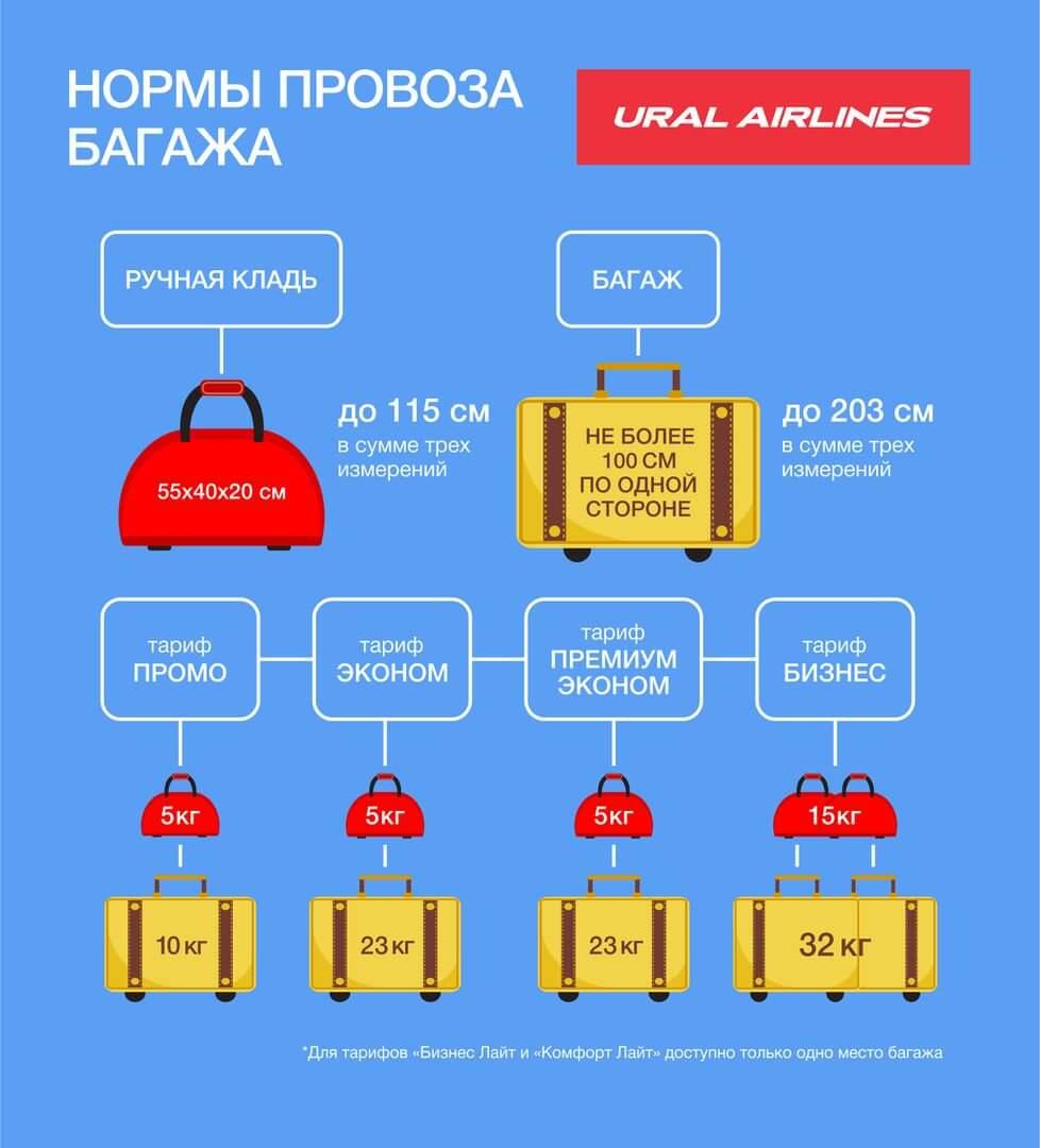 Уральские авиалинии правила провоза багажа