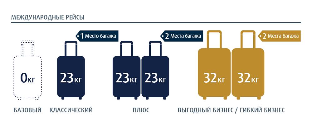 Эйр Астана багаж международные рейсы